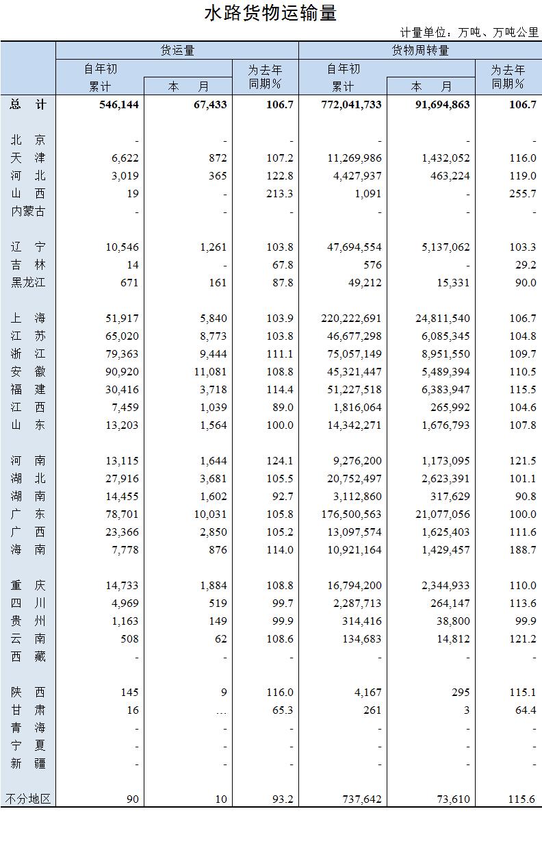2019年9月水路货物运输量.png