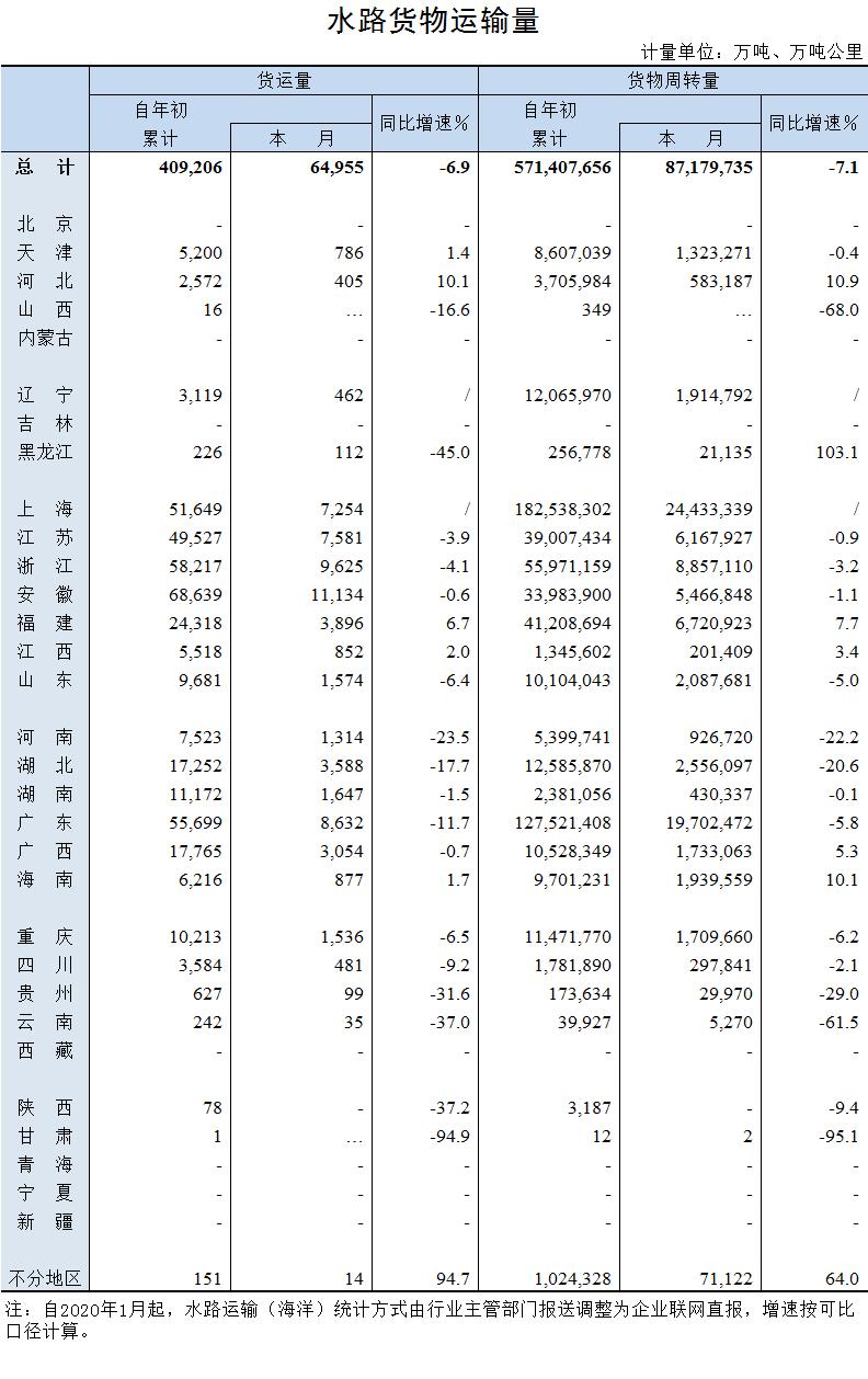 2020年7月水路货物运输量.png