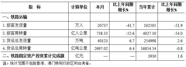 2020年7月铁路指标完成情况.jpg